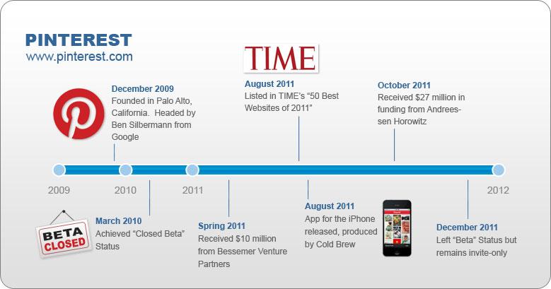 pinterest-timeline